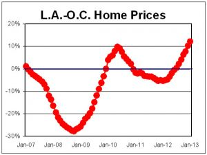 oc_home_prices_are_up
